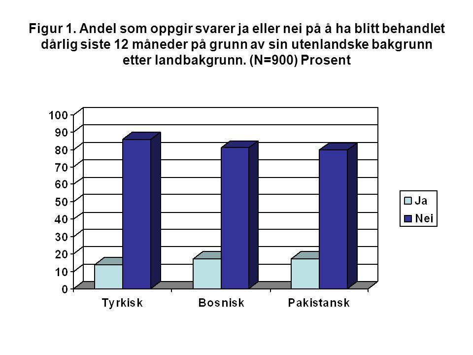 Figur 1. Andel som oppgir svarer ja eller nei på å ha blitt behandlet dårlig siste 12 måneder på grunn av sin utenlandske bakgrunn etter landbakgrunn.