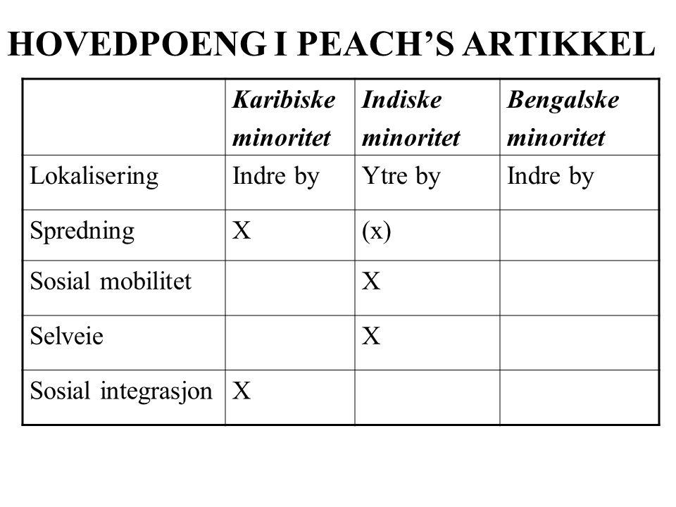 HOVEDPOENG I PEACH'S ARTIKKEL Karibiske minoritet Indiske minoritet Bengalske minoritet LokaliseringIndre byYtre byIndre by SpredningX(x) Sosial mobilitetX SelveieX Sosial integrasjonX