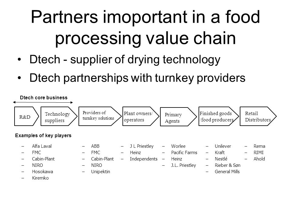 Partners imoportant in a food processing value chain R&D Finished goods /food producers Retail Distributors Technology suppliers Dtech core business – Alfa Laval – FMC – Cabin-Plant – NIRO – Hosokawa – Kiremko –Unilever –Kraft –Nestlé –Rieber & Søn –General Mills Providers of turnkey solutions Plant owners/ operators –Rema –RIMI –Ahold Primary Agents –Worlee –Pacific Farms –Heinz –J.L.