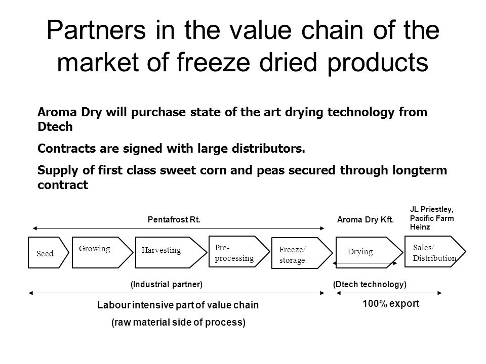 Partners in the value chain of the market of freeze dried products Aroma Dry will purchase state of the art drying technology from Dtech Contracts are signed with large distributors.