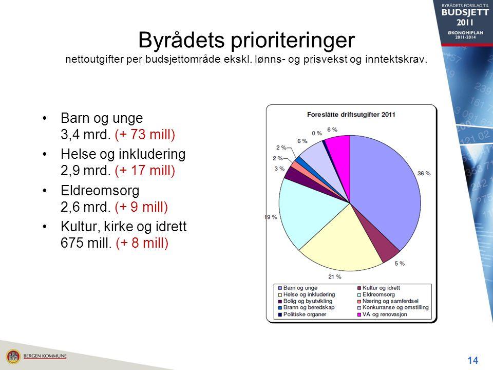 Byrådets prioriteringer nettoutgifter per budsjettområde ekskl.