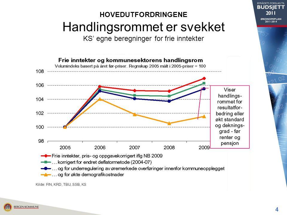 HOVEDUTFORDRINGENE Handlingsrommet er svekket KS' egne beregninger for frie inntekter 4