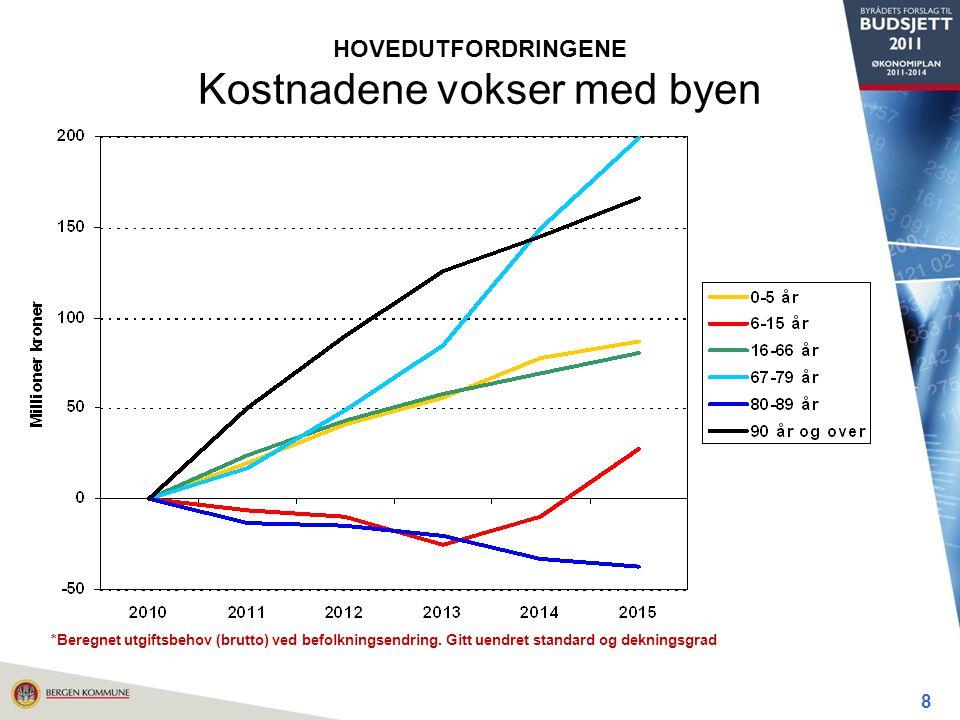 8 HOVEDUTFORDRINGENE Kostnadene vokser med byen *Beregnet utgiftsbehov (brutto) ved befolkningsendring.