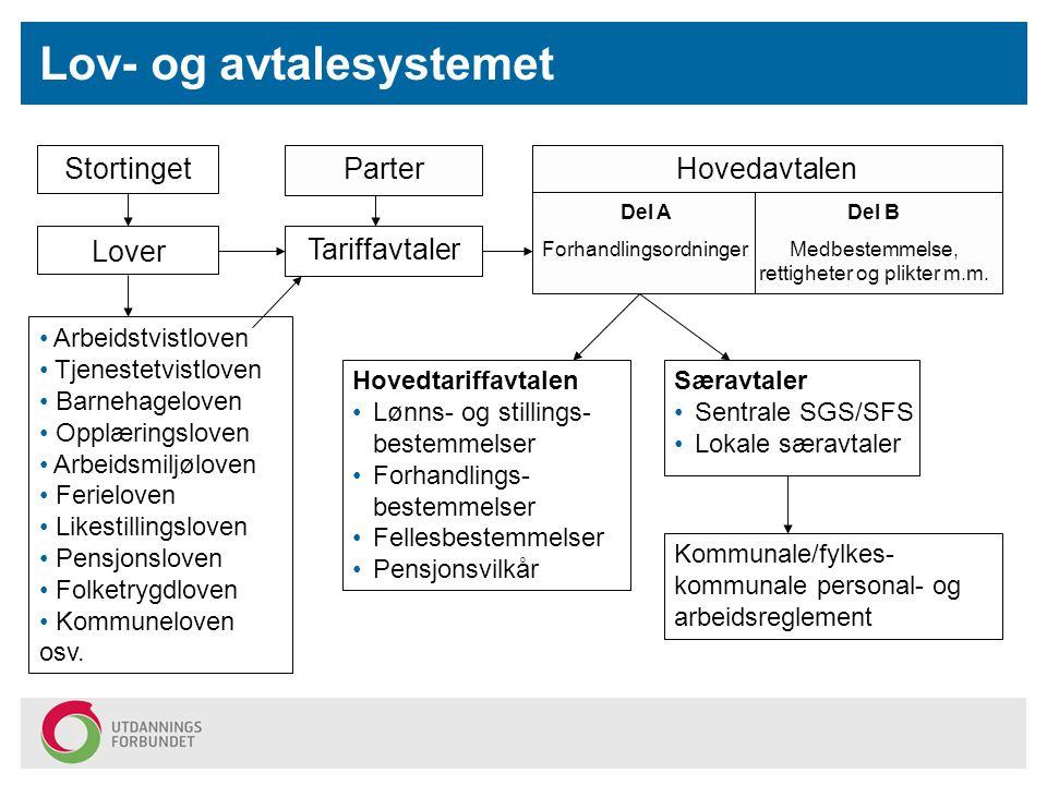 Lov- og avtalesystemet Tariffavtaler Hovedtariffavtalen Lønns- og stillings- bestemmelser Forhandlings- bestemmelser Fellesbestemmelser Pensjonsvilkår