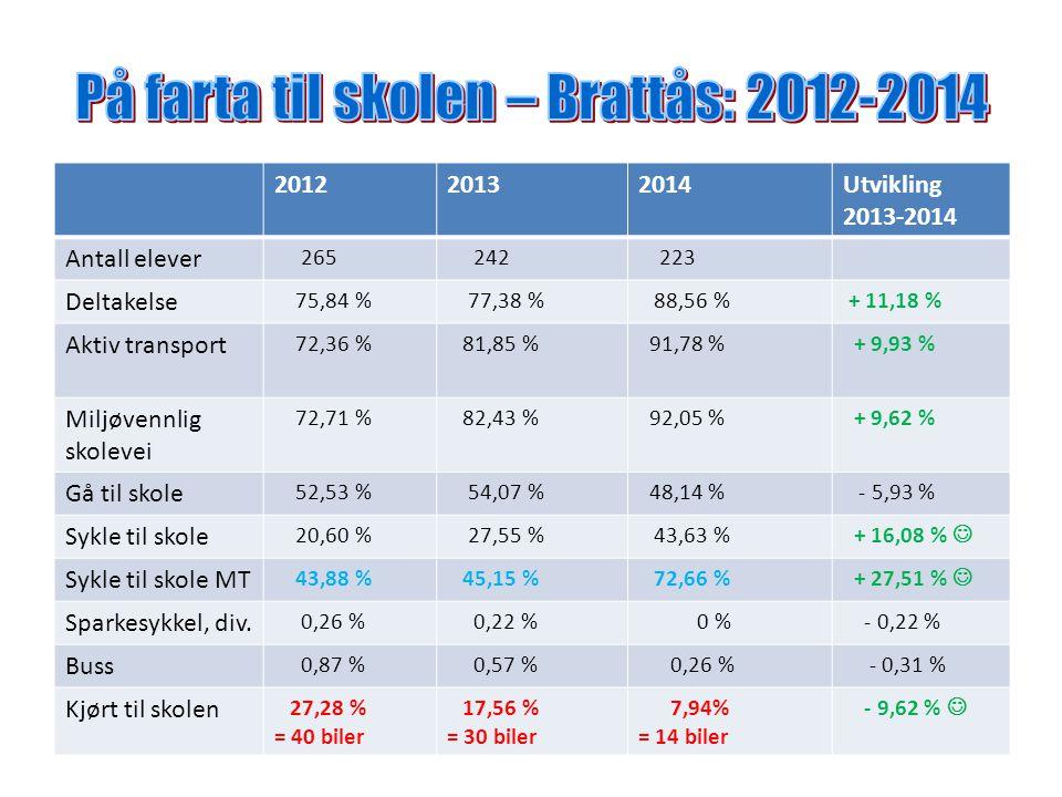 201220132014Utvikling 2013-2014 Antall elever 265 242 223 Deltakelse 75,84 % 77,38 % 88,56 % + 11,18 % Aktiv transport 72,36 % 81,85 % 91,78 % + 9,93 % Miljøvennlig skolevei 72,71 % 82,43 % 92,05 % + 9,62 % Gå til skole 52,53 % 54,07 % 48,14 % - 5,93 % Sykle til skole 20,60 % 27,55 % 43,63 % + 16,08 % Sykle til skole MT 43,88 % 45,15 % 72,66 % + 27,51 % Sparkesykkel, div.