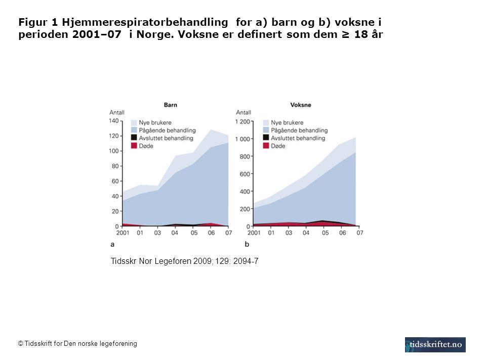 Figur 1 Hjemmerespiratorbehandling for a) barn og b) voksne i perioden 2001–07 i Norge. Voksne er definert som dem ≥ 18 år Tidsskr Nor Legeforen 2009;