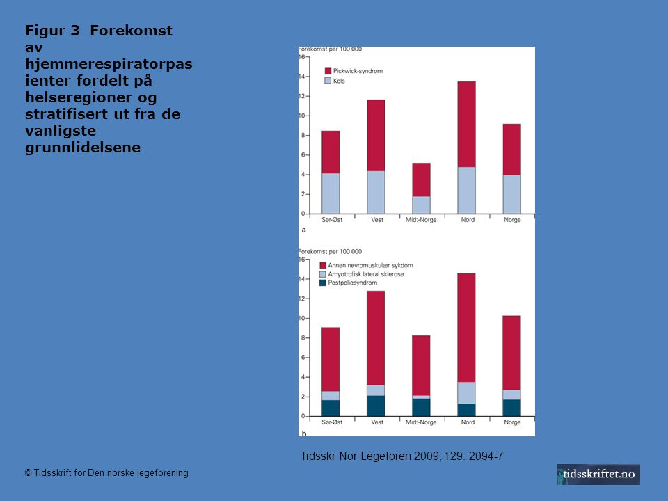 Figur 3 Forekomst av hjemmerespiratorpas ienter fordelt på helseregioner og stratifisert ut fra de vanligste grunnlidelsene Tidsskr Nor Legeforen 2009