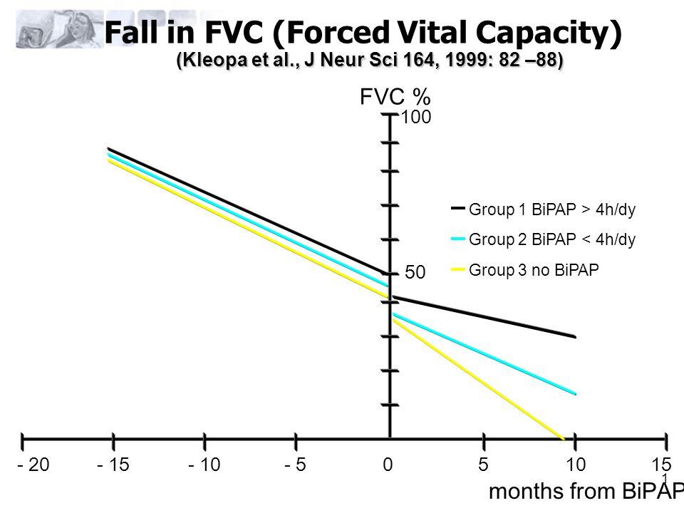 1 Fall in FVC (Forced Vital Capacity) 50 100 051015- 5- 10- 15- 20 FVC % months from BiPAP (Kleopa et al., J Neur Sci 164, 1999: 82 –88) Group 1 BiPAP