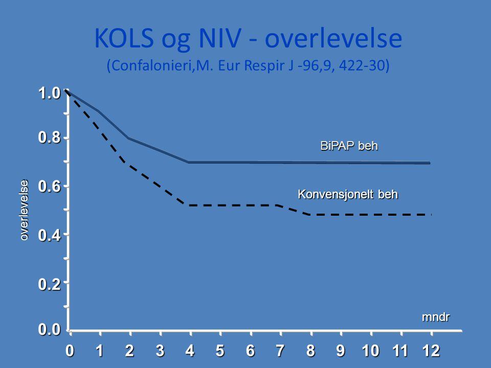 KOLS og NIV - overlevelse (Confalonieri,M. Eur Respir J -96,9, 422-30)01234567891011120.0 0.2 0.4 0.6 0.8 1.0 mndr overlevelse BiPAP beh Konvensjonelt