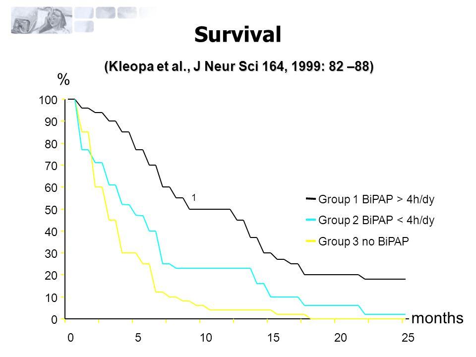 1 30 40 50 60 70 80 20 0 10 05 Survival 90 100 152025 Group 1 BiPAP > 4h/dy Group 2 BiPAP < 4h/dy Group 3 no BiPAP % months (Kleopa et al., J Neur Sci