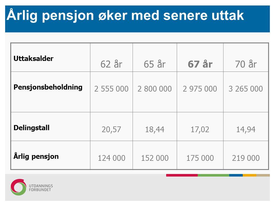 Årlig pensjon øker med senere uttak Uttaksalder 62 år65 år67 år70 år Pensjonsbeholdning 2 555 0002 800 0002 975 0003 265 000 Delingstall 20,5718,4417,0214,94 Årlig pensjon 124 000152 000175 000219 000