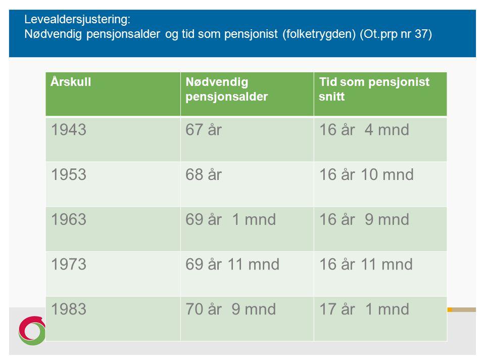 Levealdersjustering: Nødvendig pensjonsalder og tid som pensjonist (folketrygden) (Ot.prp nr 37) ÅrskullNødvendig pensjonsalder Tid som pensjonist snitt 194367 år16 år 4 mnd 195368 år16 år 10 mnd 196369 år 1 mnd16 år 9 mnd 197369 år 11 mnd16 år 11 mnd 198370 år 9 mnd17 år 1 mnd