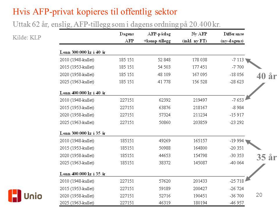 20 Hvis AFP-privat kopieres til offentlig sektor Uttak 62 år, enslig, AFP-tillegg som i dagens ordning på 20.400 kr.