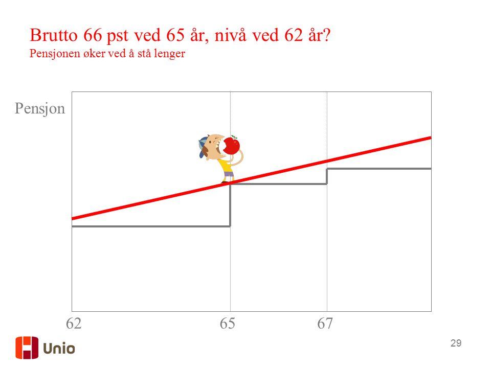 29 Brutto 66 pst ved 65 år, nivå ved 62 år? Pensjonen øker ved å stå lenger 6267 Pensjon 65