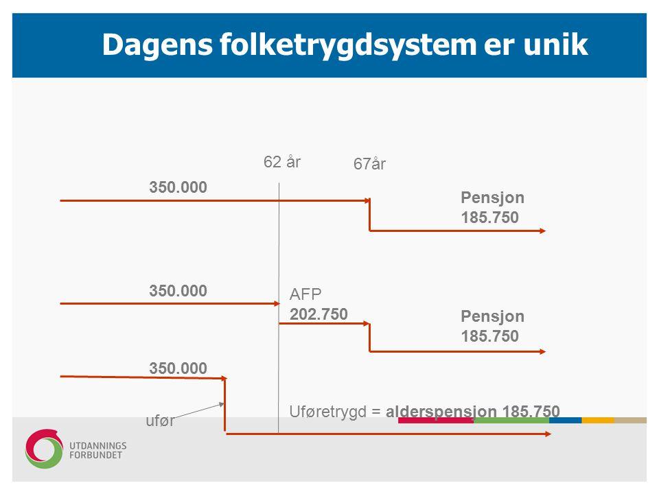 Dagens folketrygdsystem er unik 62 år 67år AFP 202.750 Pensjon 185.750 Pensjon 185.750 350.000 Uføretrygd = alderspensjon 185.750 350.000 ufør