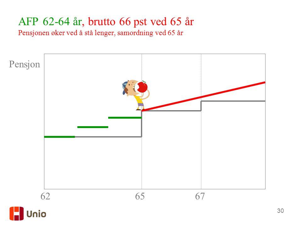 30 AFP 62-64 år, brutto 66 pst ved 65 år Pensjonen øker ved å stå lenger, samordning ved 65 år 6267 Pensjon 65