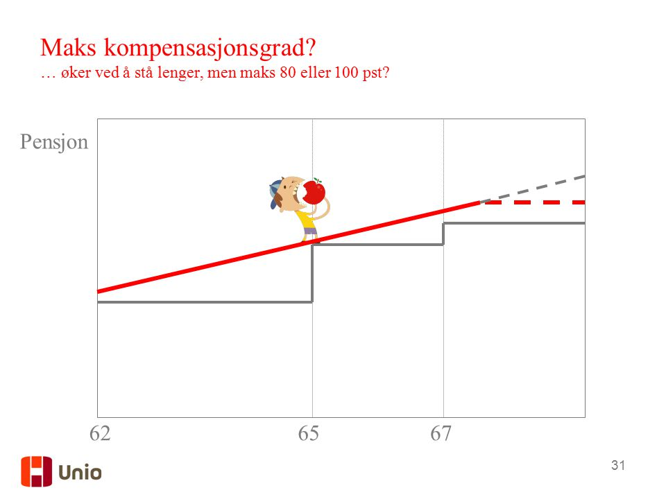 31 Maks kompensasjonsgrad? … øker ved å stå lenger, men maks 80 eller 100 pst? 6267 Pensjon 65