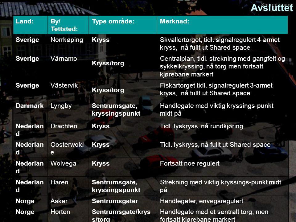 Shared space Land:By/ Tettsted: Type område:Merknad: SverigeNorrkøpingKryssSkvallertorget, tidl. signalregulert 4-armet kryss, nå fullt ut Shared spac