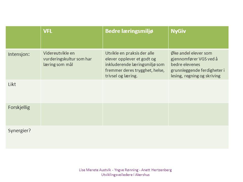 Lise Merete Austvik - Yngve Rønning - Anett Hertzenberg Utviklingsveiledere i Akershus VFLBedre læringsmiljøNyGiv Intensjon : Videreutvikle en vurderi