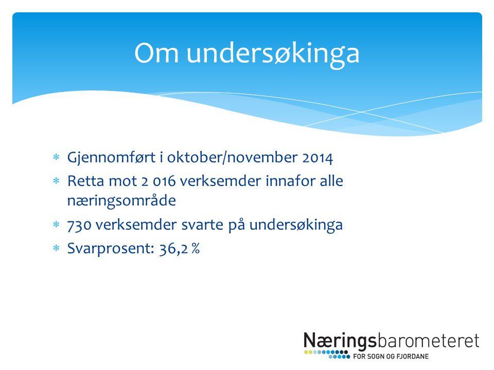  Gjennomført i oktober/november 2014  Retta mot 2 016 verksemder innafor alle næringsområde  730 verksemder svarte på undersøkinga  Svarprosent: 36,2 % Om undersøkinga