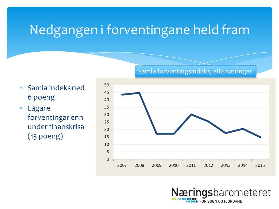  Samla indeks ned 6 poeng  Lågare forventingar enn under finanskrisa (15 poeng) Nedgangen i forventingane held fram Samla forventingsindeks, alle næringar