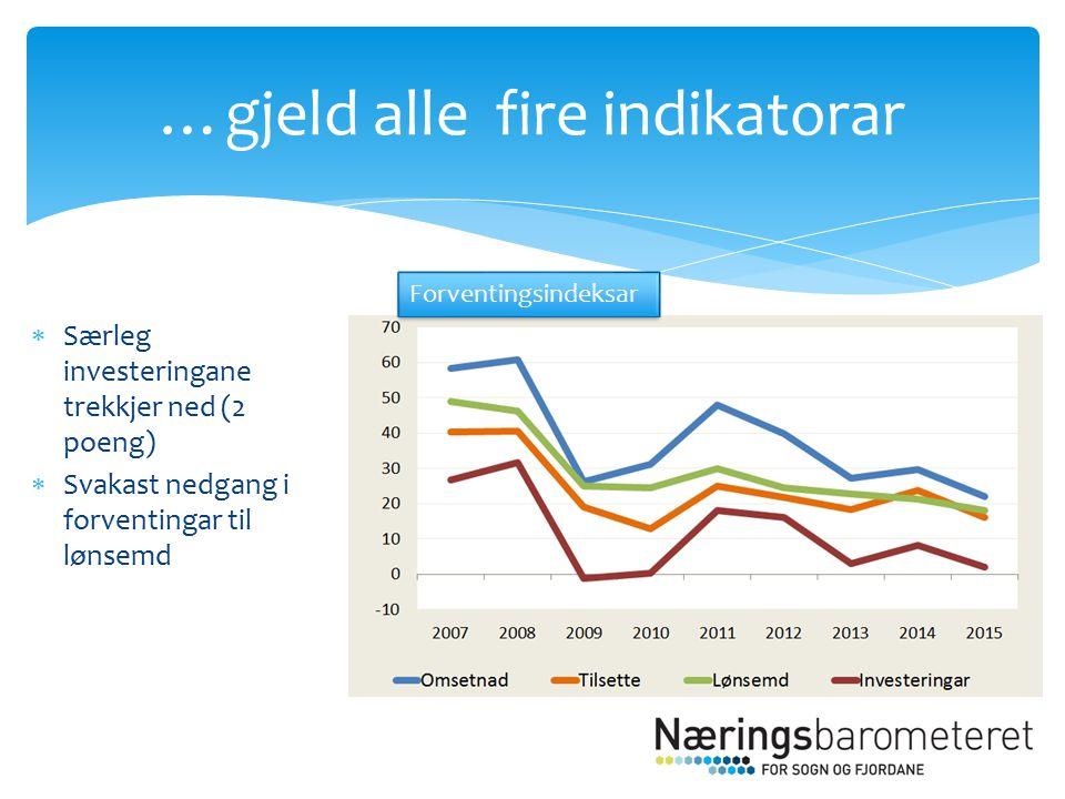  Særleg investeringane trekkjer ned (2 poeng)  Svakast nedgang i forventingar til lønsemd …gjeld alle fire indikatorar Forventingsindeksar