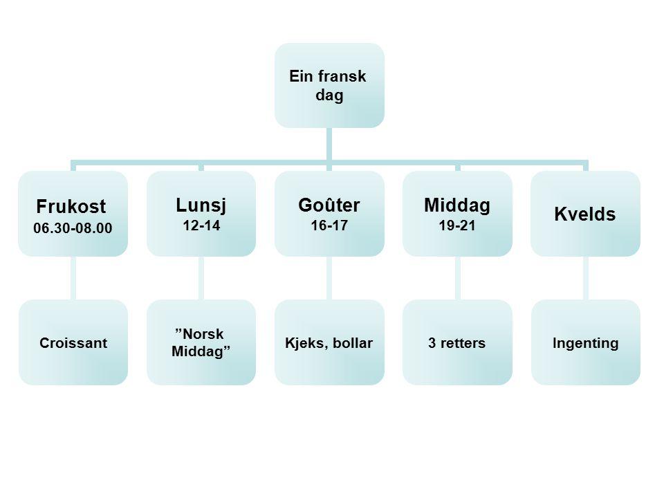 M atvanar Myten Nyting 3 retters Brød Forskjellar