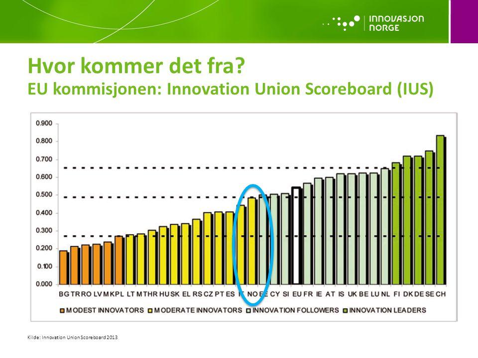 Hvor kommer det fra? EU kommisjonen: Innovation Union Scoreboard (IUS) Kilde: Innovation Union Scoreboard 2013
