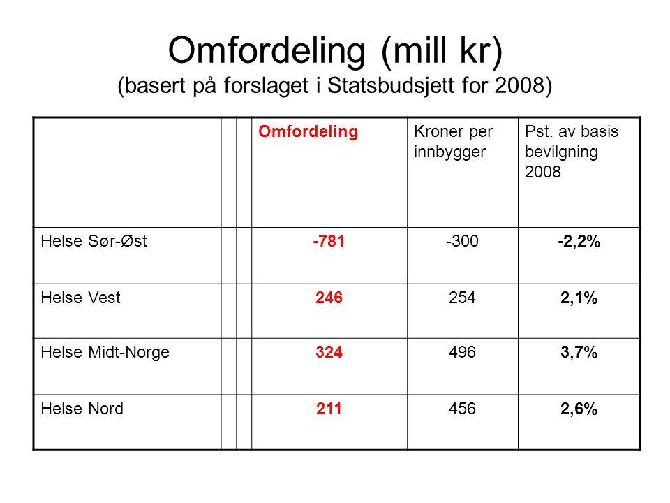 Omfordeling (mill kr) (basert på forslaget i Statsbudsjett for 2008) OmfordelingKroner per innbygger Pst. av basis bevilgning 2008 Helse Sør-Øst-781-3