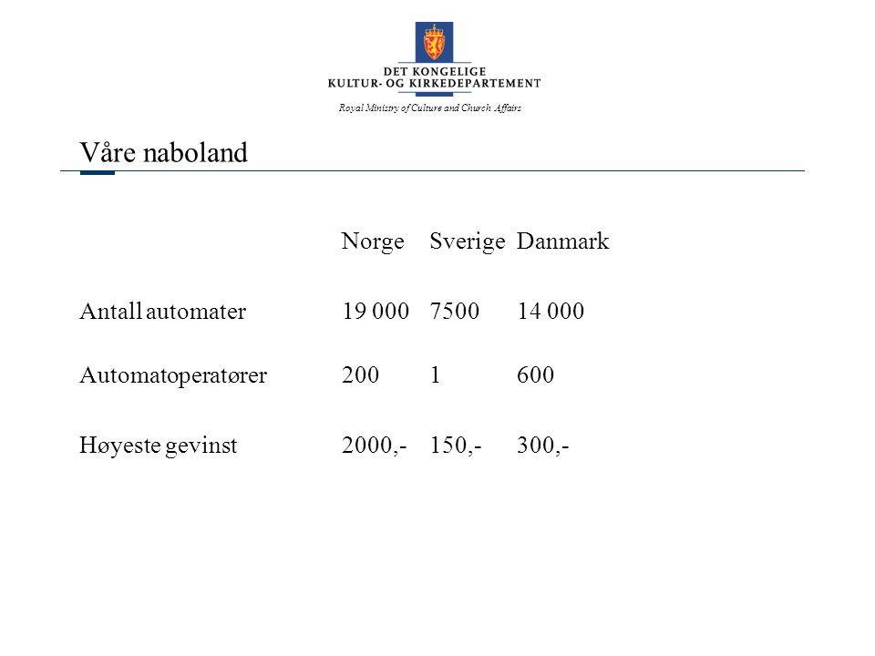 Royal Ministry of Culture and Church Affairs Våre naboland NorgeSverigeDanmark Antall automater19 000750014 000 Automatoperatører2001600 Høyeste gevinst2000,- 150,-300,-