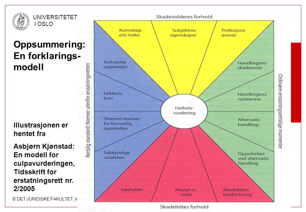 © DET JURIDISKE FAKULTET, Institutt for privatrett UNIVERSITETET I OSLO Oppsummering: En forklarings- modell Illustrasjonen er hentet fra Asbjørn Kjøn