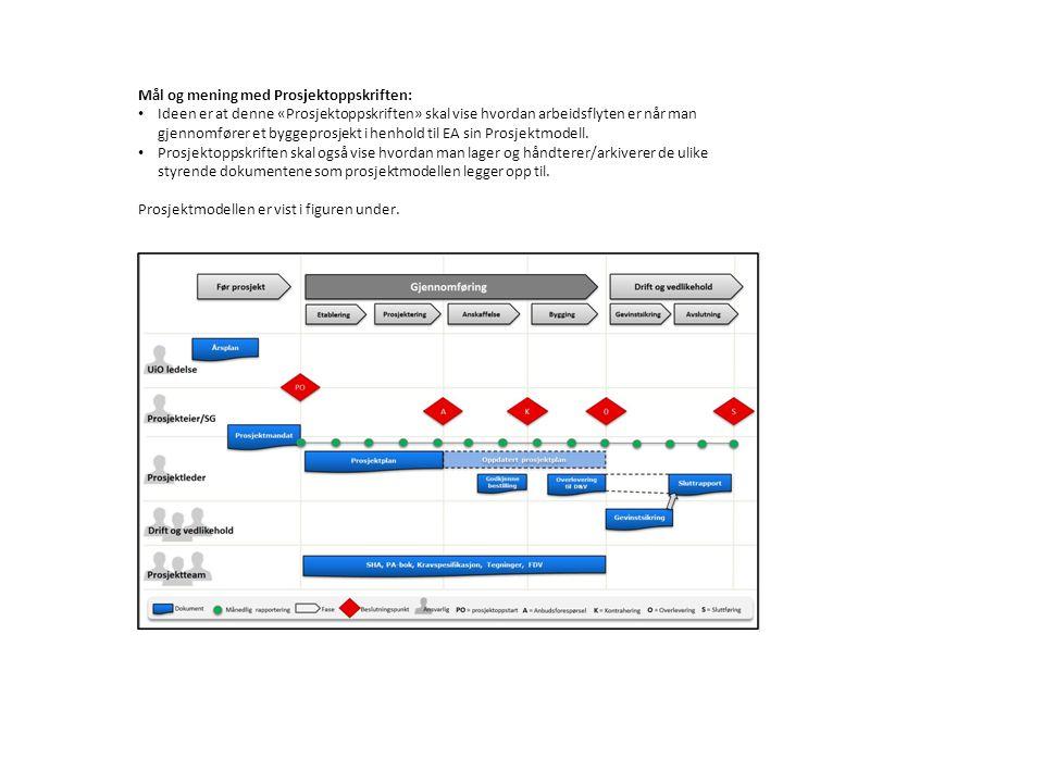 Mål og mening med Prosjektoppskriften: Ideen er at denne «Prosjektoppskriften» skal vise hvordan arbeidsflyten er når man gjennomfører et byggeprosjekt i henhold til EA sin Prosjektmodell.