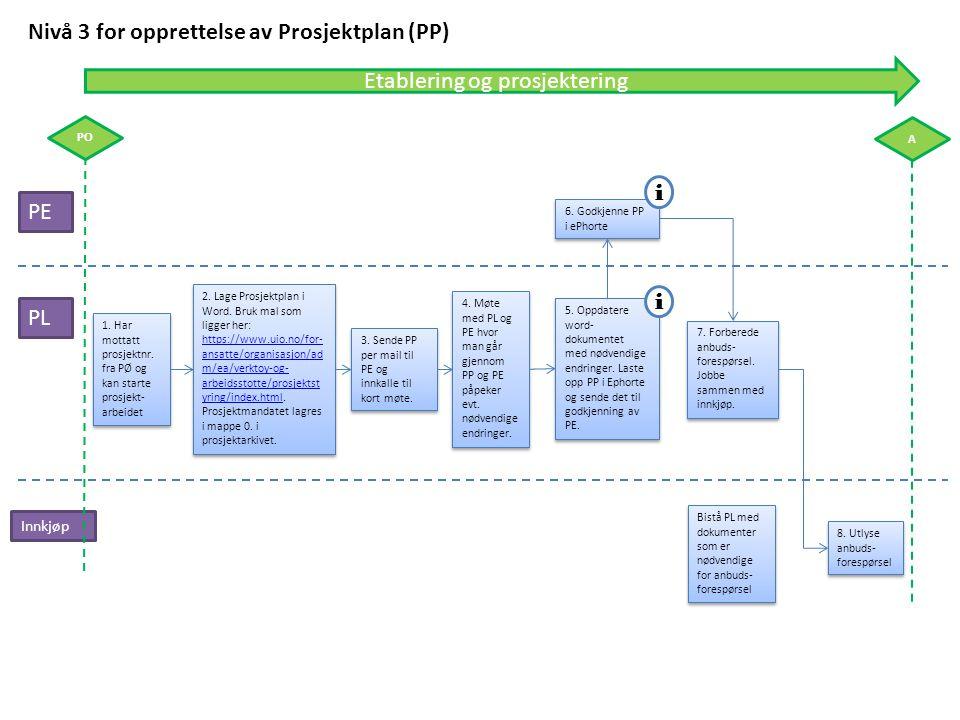 PE PL 1. Har mottatt prosjektnr. fra PØ og kan starte prosjekt- arbeidet Nivå 3 for opprettelse av Prosjektplan (PP) Innkjøp 5. Oppdatere word- dokume