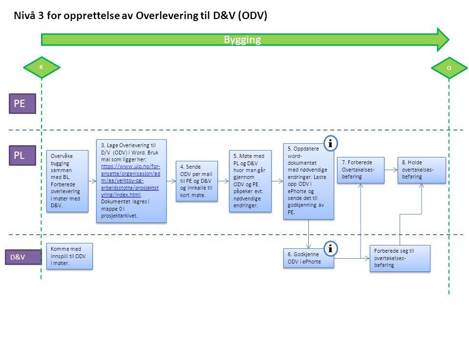 PE PL Nivå 3 for opprettelse av Overlevering til D&V (ODV) D&V 5. Oppdatere word- dokumentet med nødvendige endringer. Laste opp ODV i ePhorte og send