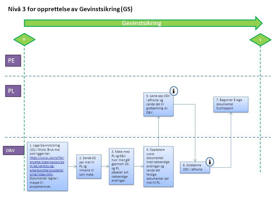 PE PL Nivå 3 for opprettelse av Gevinstsikring (GS) D&V 5. Laste opp ODV i ePhorte og sende det til godkjenning av D&V. 6. Godkjenne ODV i ePhorte i i