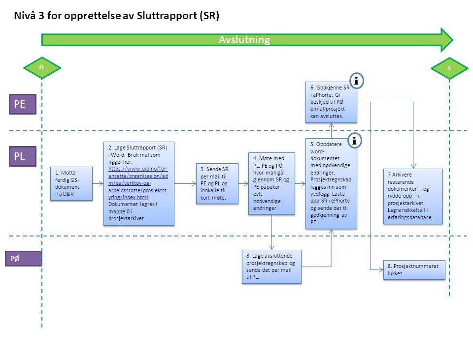 PE PL Nivå 3 for opprettelse av Sluttrapport (SR) PØ 6. Godkjenne SR i ePhorte. Gi beskjed til PØ om at prosjekt kan avsluttes. i 7 Arkivere resterend