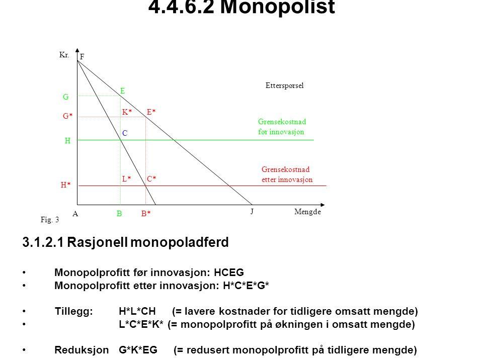 4.4.6.2 Monopolist 3.1.2.1 Rasjonell monopoladferd Monopolprofitt før innovasjon: HCEG Monopolprofitt etter innovasjon: H*C*E*G* Tillegg: H*L*CH (= lavere kostnader for tidligere omsatt mengde) L*C*E*K* (= monopolprofitt på økningen i omsatt mengde) ReduksjonG*K*EG (= redusert monopolprofitt på tidligere mengde) A C* B* E* F G* H JMengde Kr.