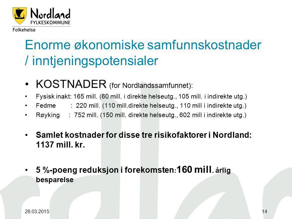 28.03.201514 Enorme økonomiske samfunnskostnader / inntjeningspotensialer KOSTNADER (for Nordlandssamfunnet): Fysisk inakt: 165 mill. (60 mill. i dire