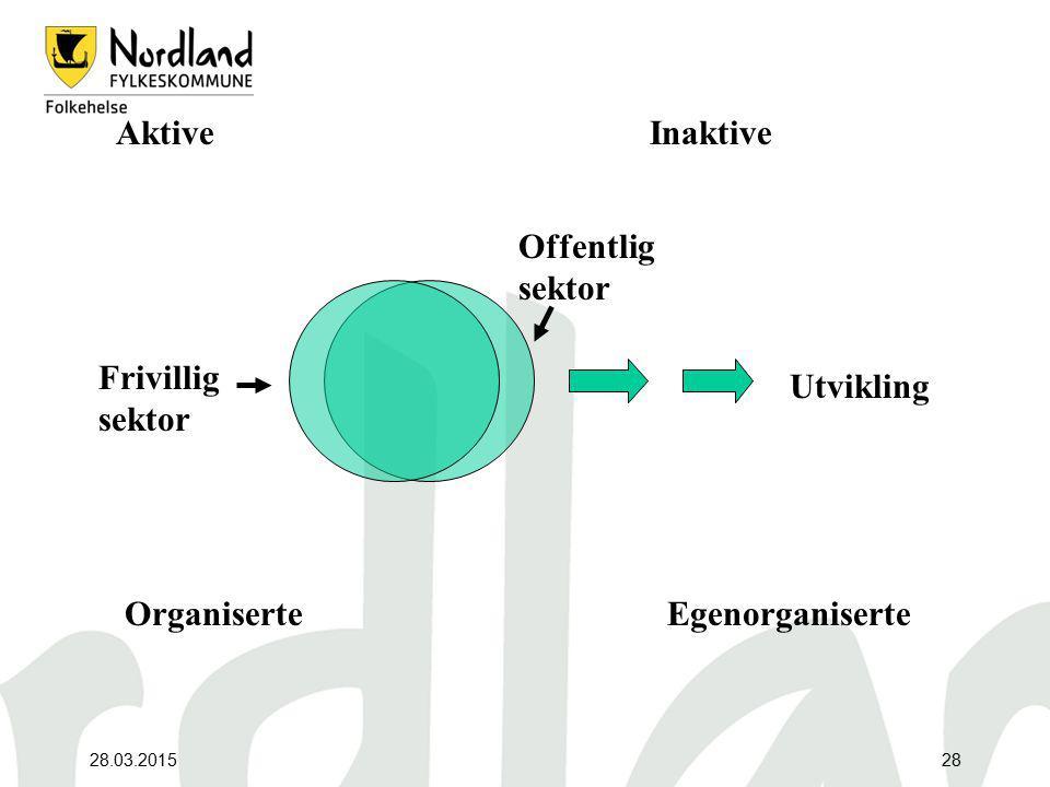 28.03.201528 Frivillig sektor Offentlig sektor AktiveInaktive OrganiserteEgenorganiserte Utvikling