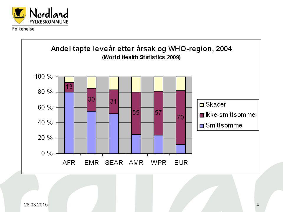 28.03.201535 Myten om spreke nordmenn står for fall Kilde: Eurostat, Time Use Surveys