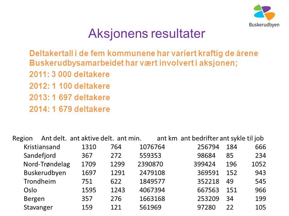 Aksjonens resultater Deltakertall i de fem kommunene har variert kraftig de årene Buskerudbysamarbeidet har vært involvert i aksjonen; 2011: 3 000 deltakere 2012: 1 100 deltakere 2013: 1 697 deltakere 2014: 1 679 deltakere