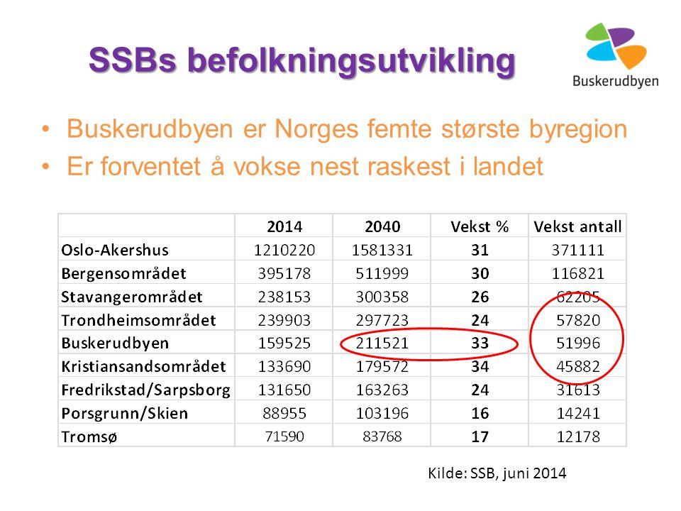 Kilde: SSB, juni 2014 SSBs befolkningsutvikling Buskerudbyen er Norges femte største byregion Er forventet å vokse nest raskest i landet