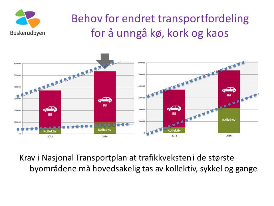 Behov for endret transportfordeling for å unngå kø, kork og kaos Krav i Nasjonal Transportplan at trafikkveksten i de største byområdene må hovedsakelig tas av kollektiv, sykkel og gange