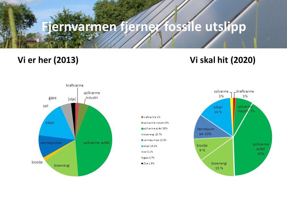 Fjernvarmen fjerner fossile utslipp Vi er her (2013) Vi skal hit (2020)
