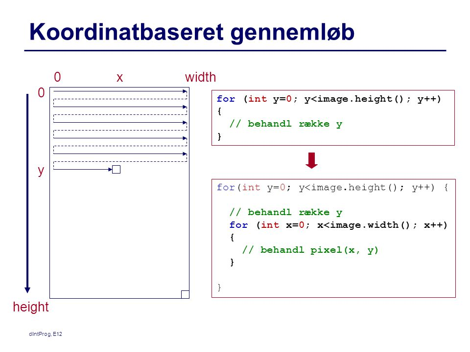 Koordinatbaseret gennemløb for (int y=0; y<image.height(); y++) { // behandl række y } for(int y=0; y<image.height(); y++) { // behandl række y for (int x=0; x<image.width(); x++) { // behandl pixel(x, y) } widthx y 0 0 height