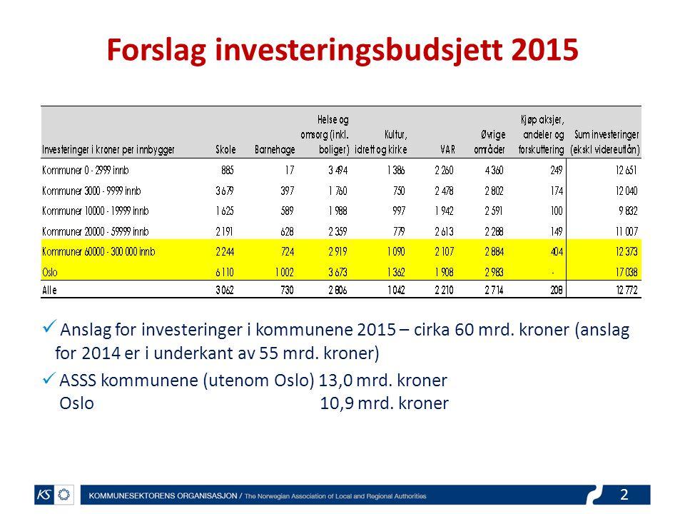 3 Finansiering investeringer 2015 Anslag for økning i netto lånegjeld i 2015 ekskl.