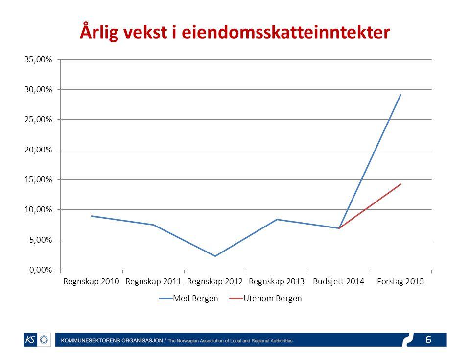 7 Endring i eiendomsskatt 2014 og 2015