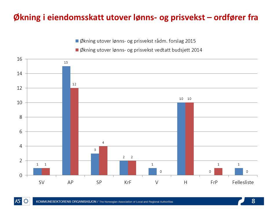 8 Økning i eiendomsskatt utover lønns- og prisvekst – ordfører fra