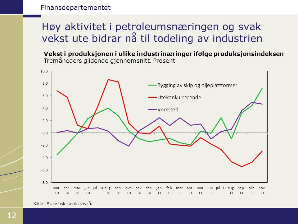 Finansdepartementet Høy aktivitet i petroleumsnæringen og svak vekst ute bidrar nå til todeling av industrien 12 Vekst i produksjonen i ulike industrinæringer ifølge produksjonsindeksen Tremåneders glidende gjennomsnitt.