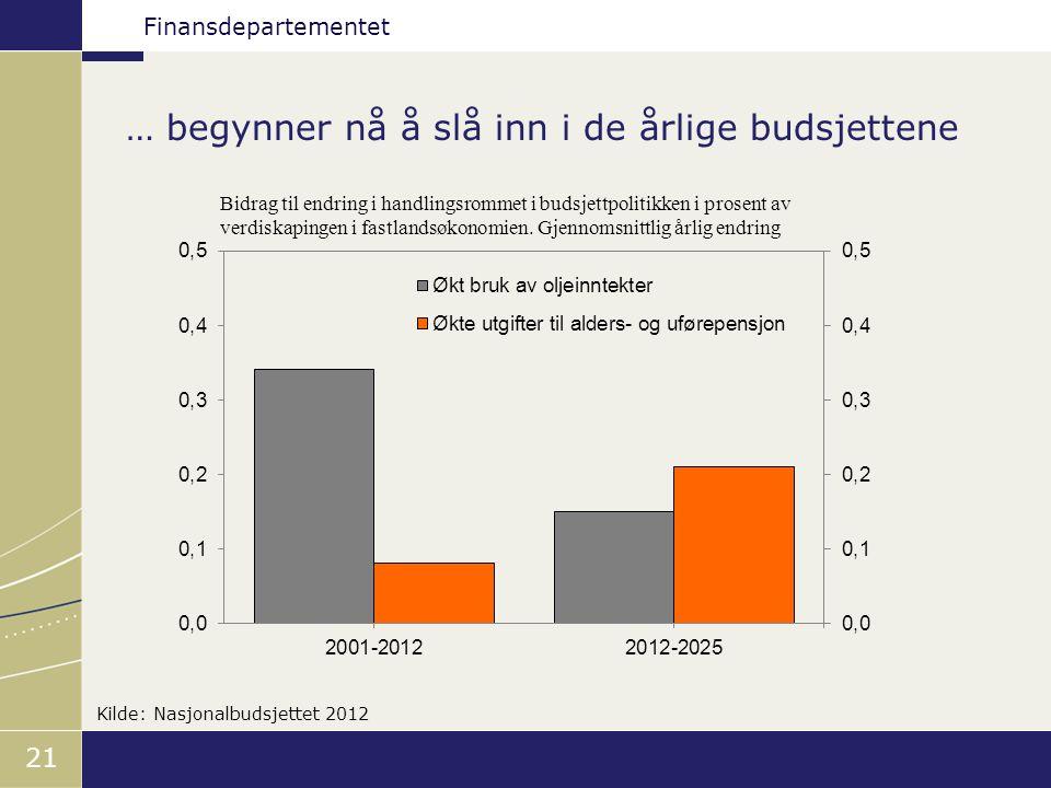 Finansdepartementet … begynner nå å slå inn i de årlige budsjettene 21 Kilde: Nasjonalbudsjettet 2012 Bidrag til endring i handlingsrommet i budsjettpolitikken i prosent av verdiskapingen i fastlandsøkonomien.